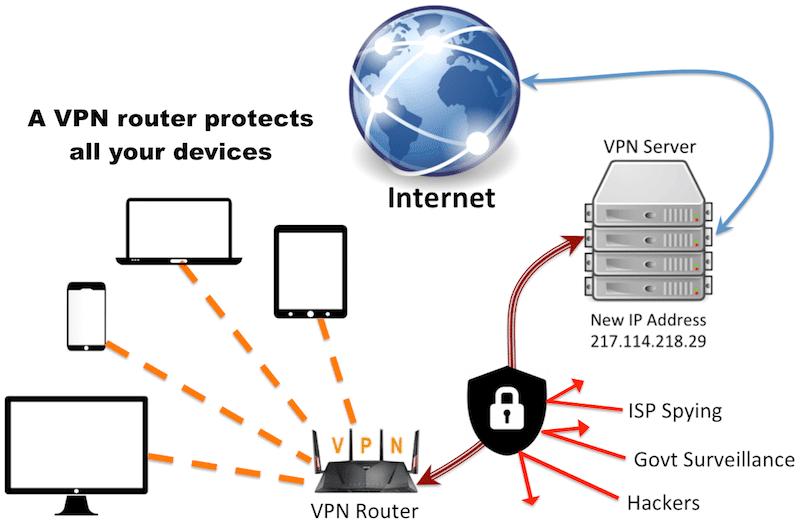 vpn routeur hadopi