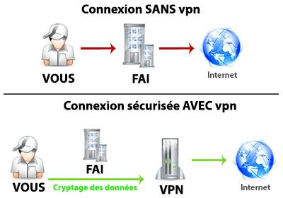 connexion sécurisé avec sans vpn