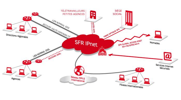 SFR réseau