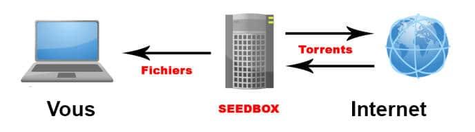 fonctionnement seedbox