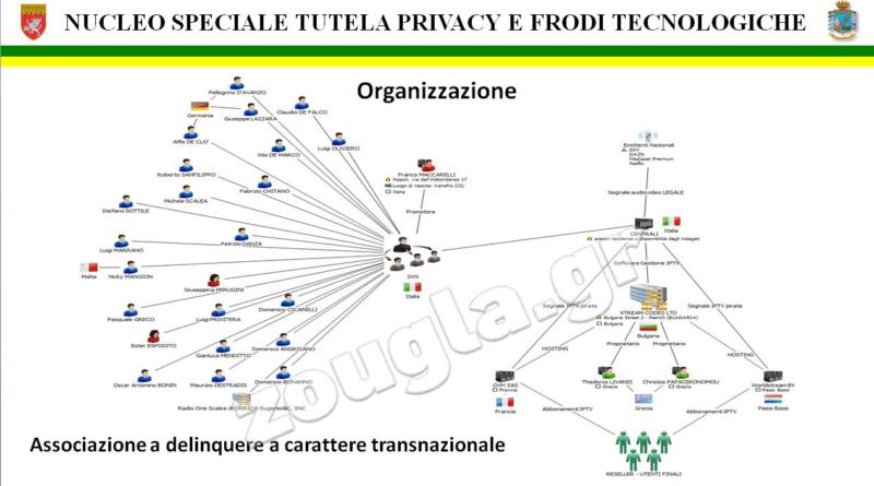 organisation IPTV